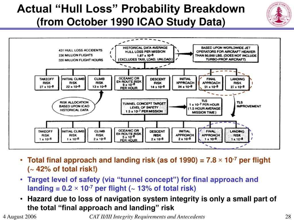 "Actual ""Hull Loss"" Probability Breakdown"