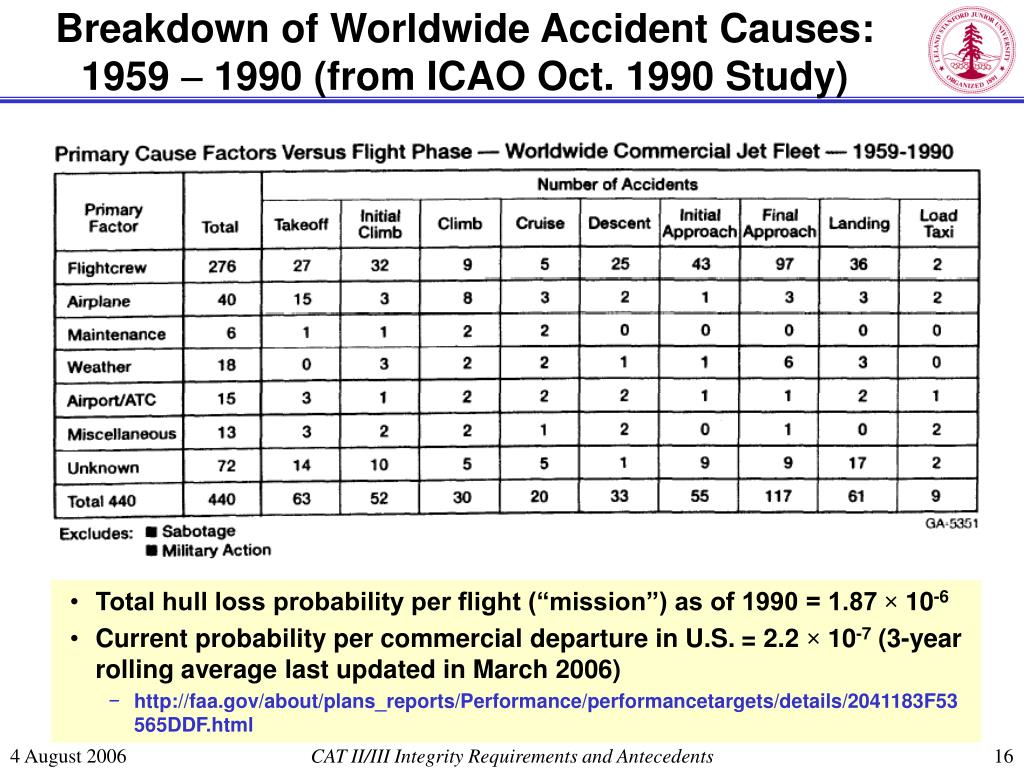 Breakdown of Worldwide Accident Causes:  1959