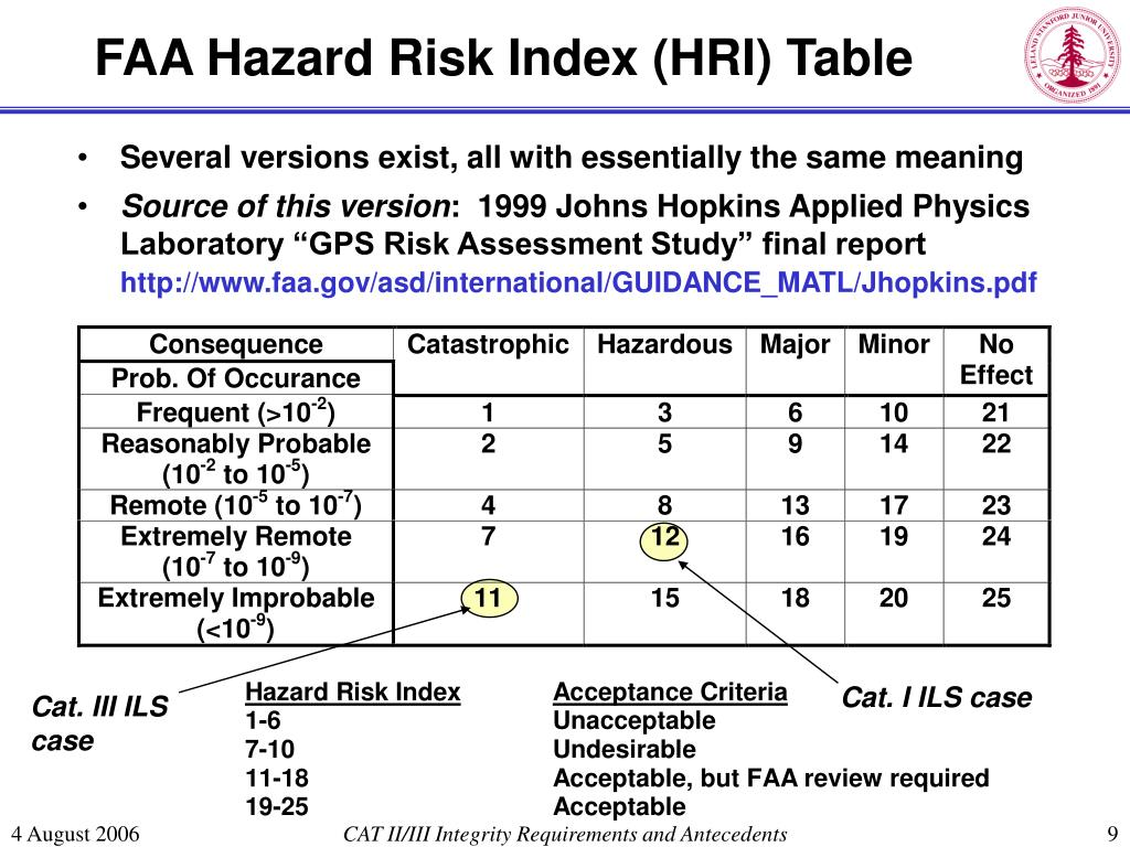 FAA Hazard Risk Index (HRI) Table