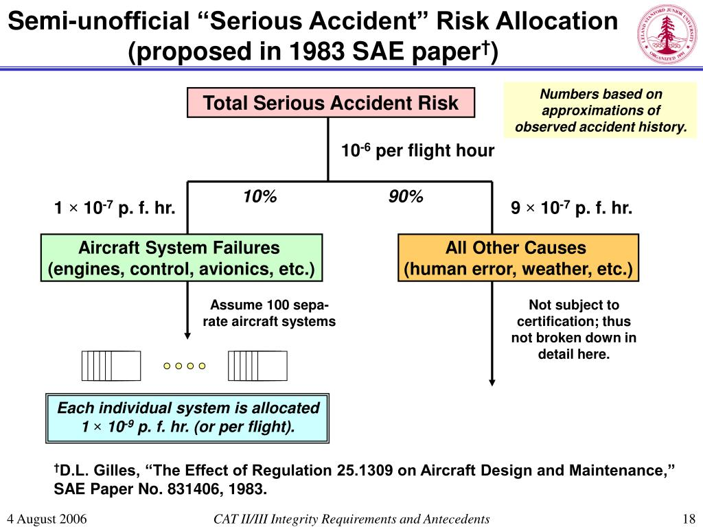 "Semi-unofficial ""Serious Accident"" Risk Allocation (proposed in 1983 SAE paper"