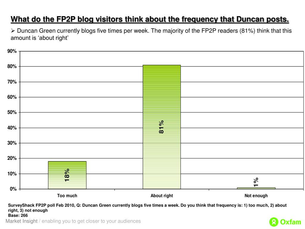 What do the FP2P blog visitors think about the frequency that Duncan posts.
