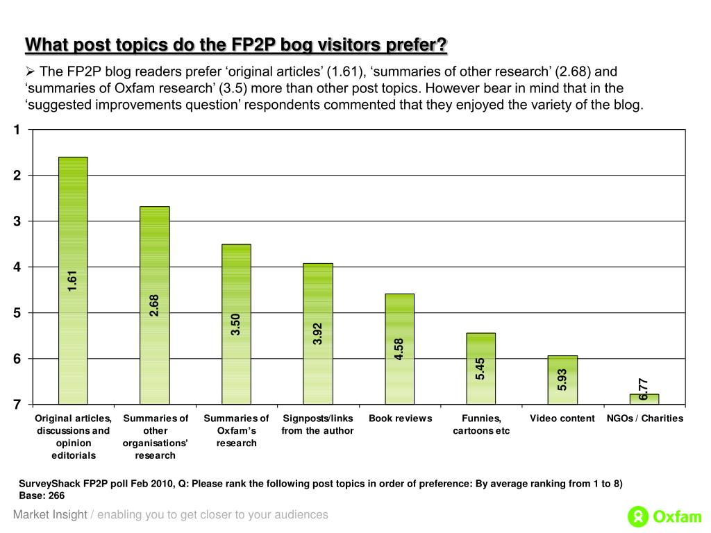 What post topics do the FP2P bog visitors prefer?