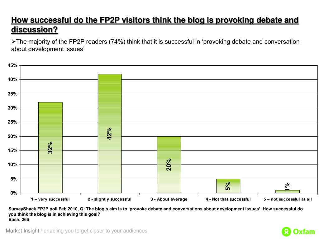 How successful do the FP2P visitors think the blog is provoking debate and discussion?
