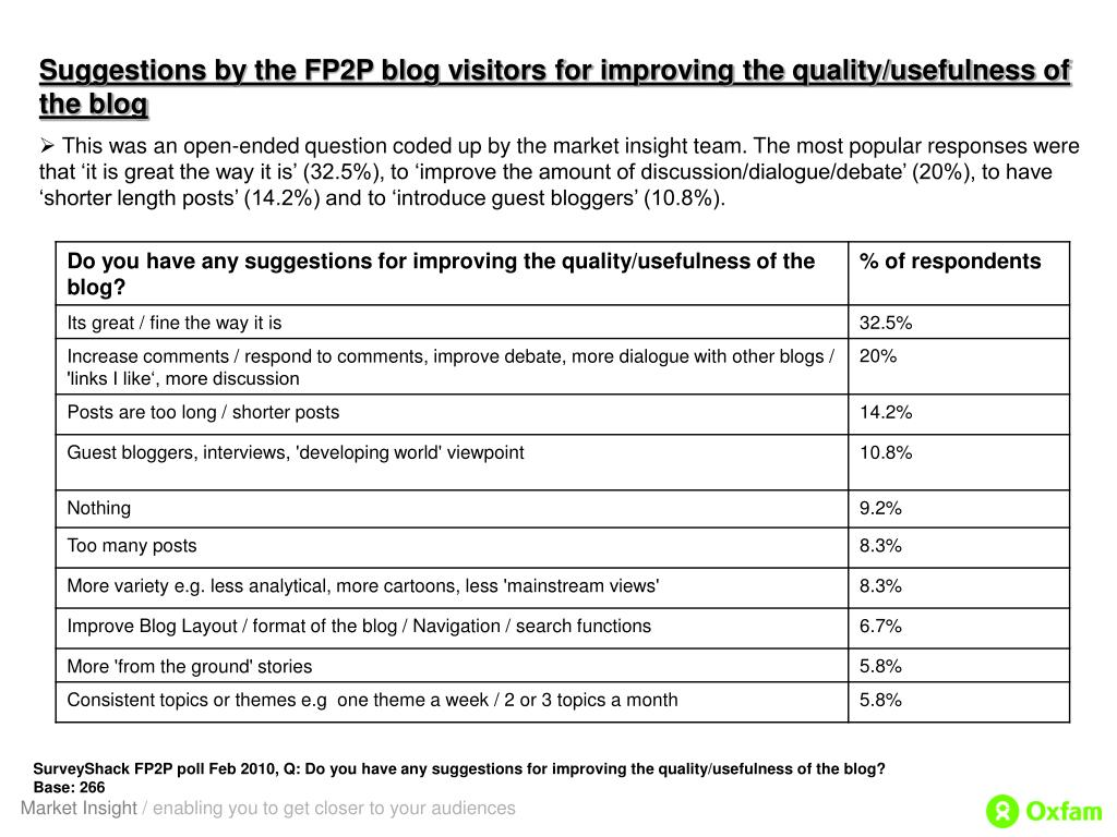 Suggestions by the FP2P blog visitors for improving the quality/usefulness of the blog