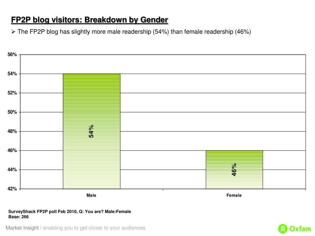 FP2P blog visitors: Breakdown by Gender