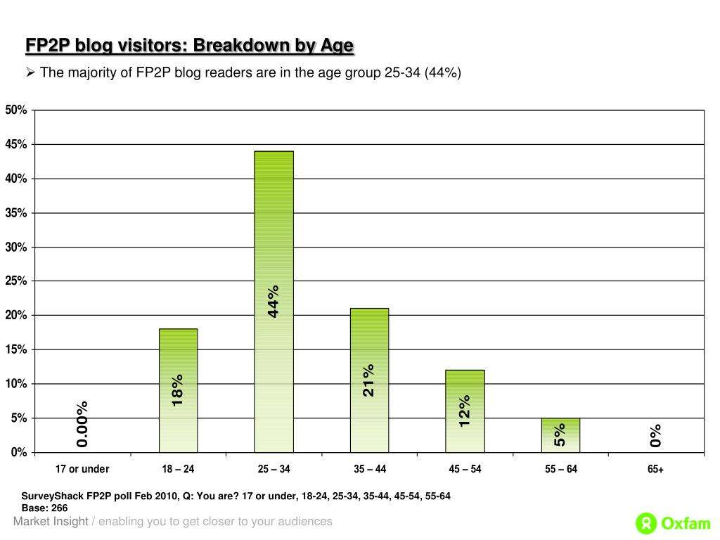 FP2P blog visitors: Breakdown by Age