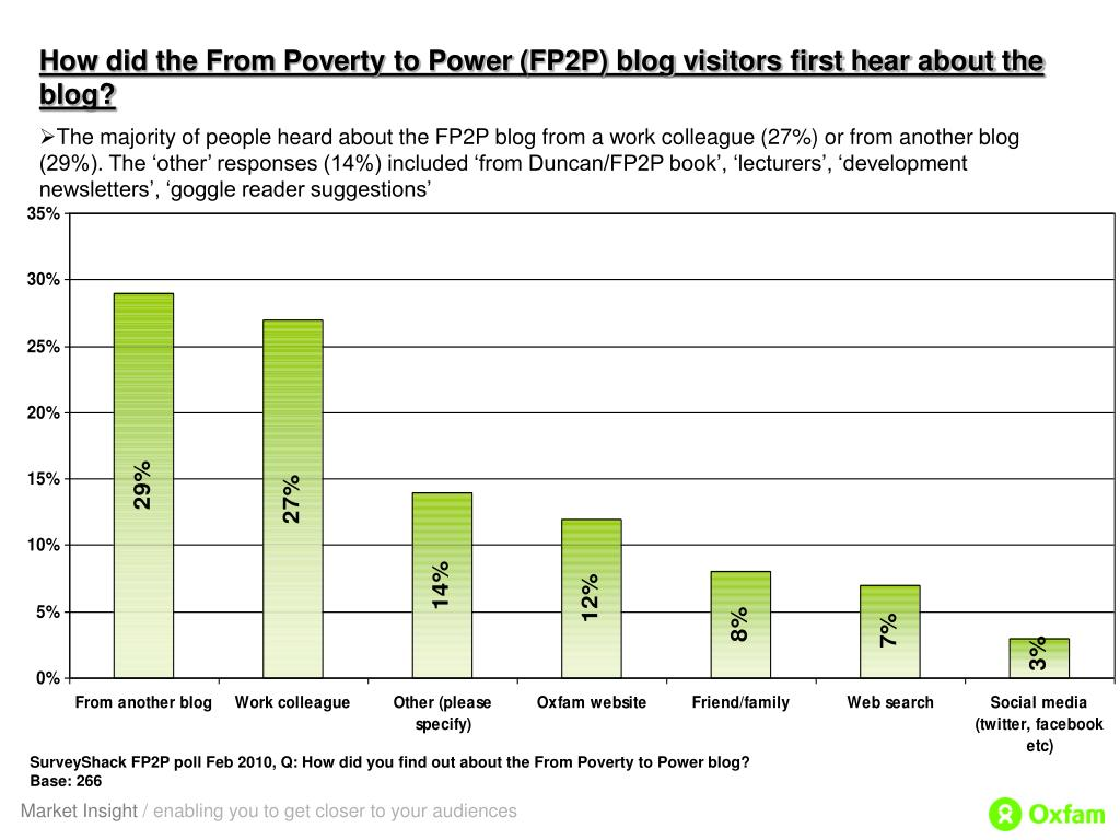 How did the From Poverty to Power (FP2P) blog visitors first hear about the blog?