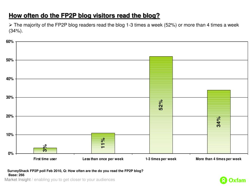 How often do the FP2P blog visitors read the blog?