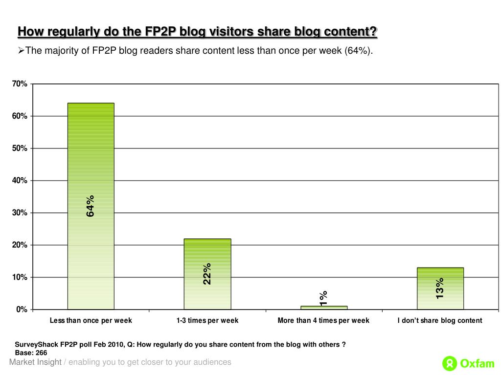 How regularly do the FP2P blog visitors share blog content?