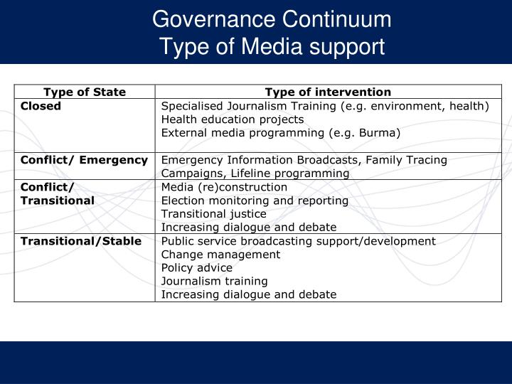 Governance continuum type of media support