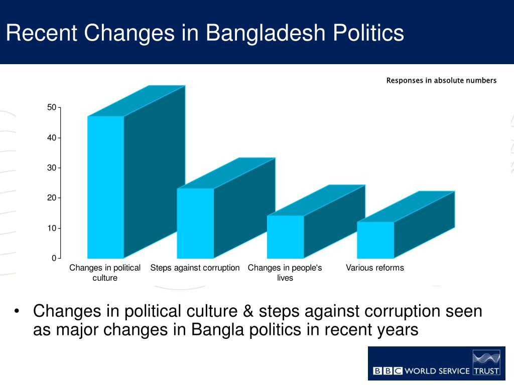 Recent Changes in Bangladesh Politics