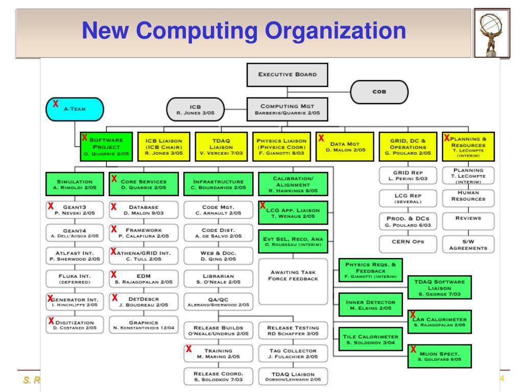 New Computing Organization