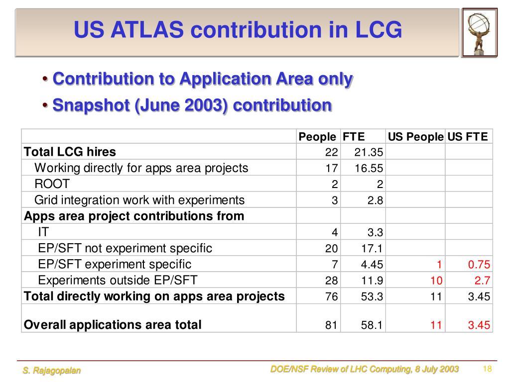 US ATLAS contribution in LCG