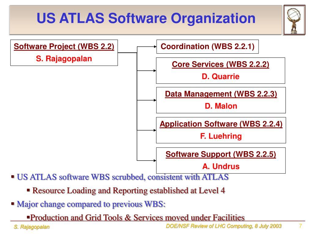 US ATLAS Software Organization