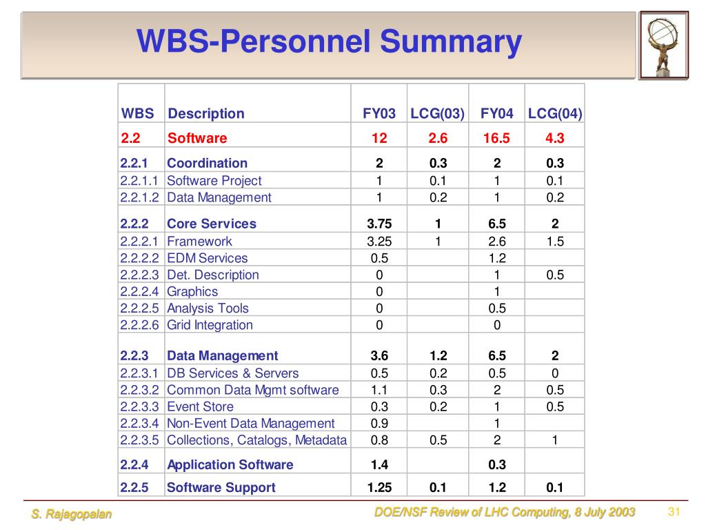 WBS-Personnel Summary