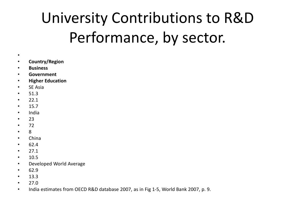 University Contributions to R&D Performance, by sector.