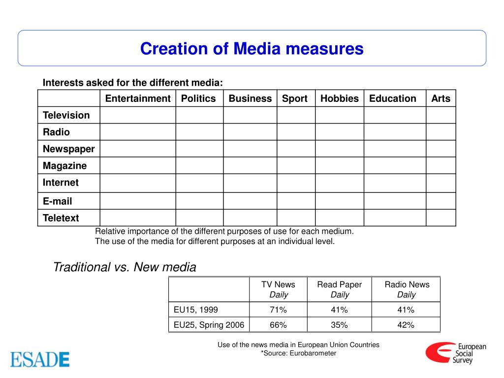 Creation of Media measures