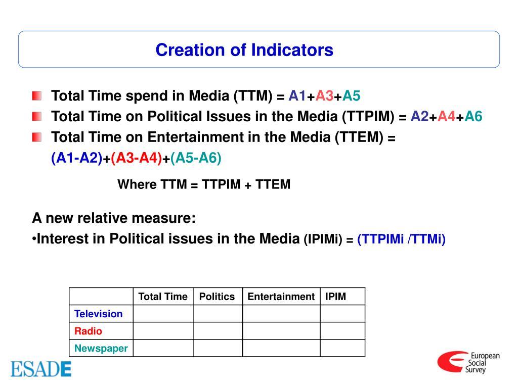 Creation of Indicators