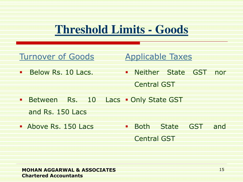 Threshold Limits - Goods
