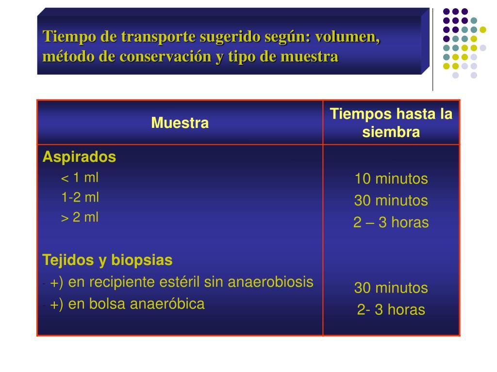 Tiempo de transporte sugerido según: volumen, método de conservación y tipo de muestra