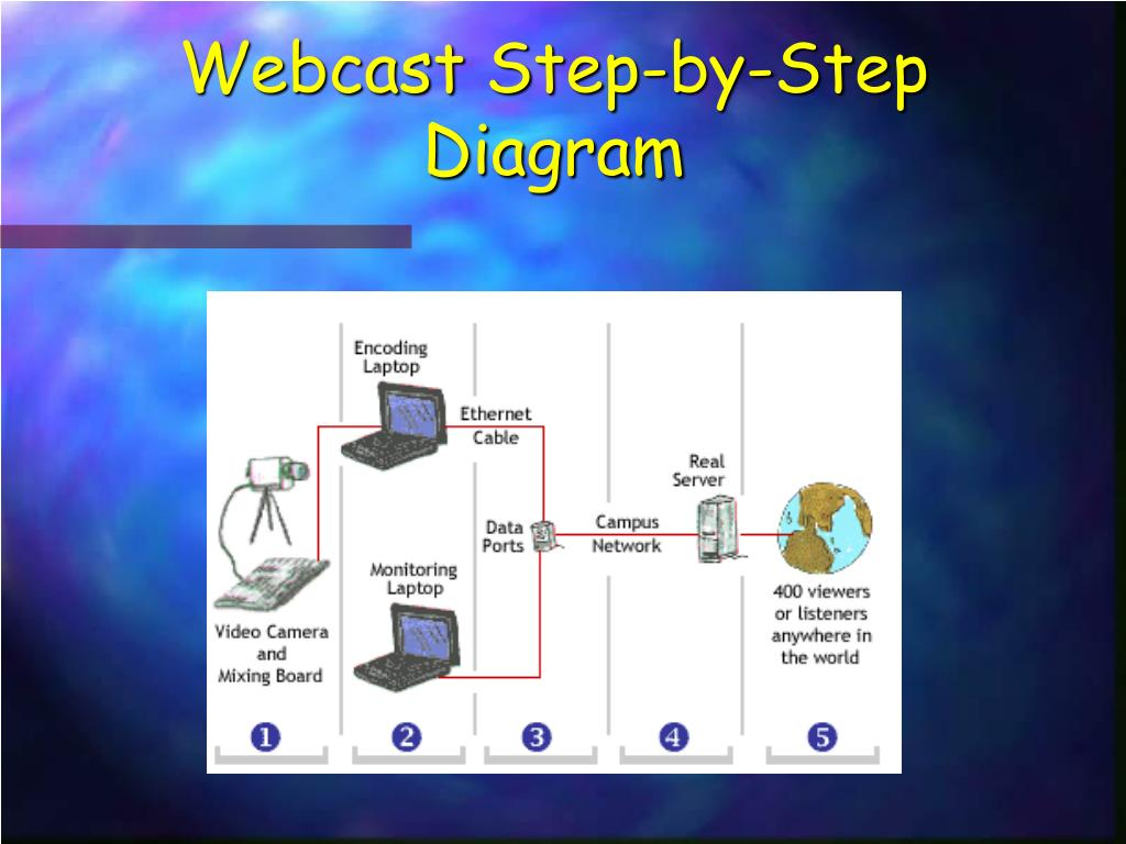 Webcast Step-by-Step Diagram