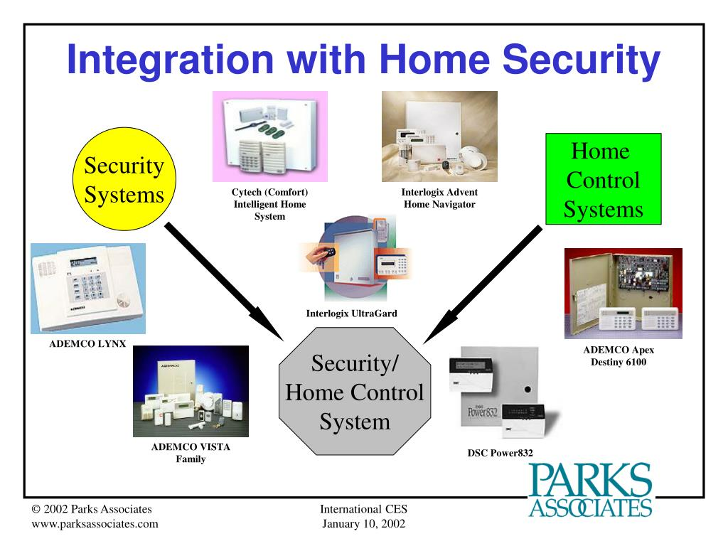 Integration with Home Security