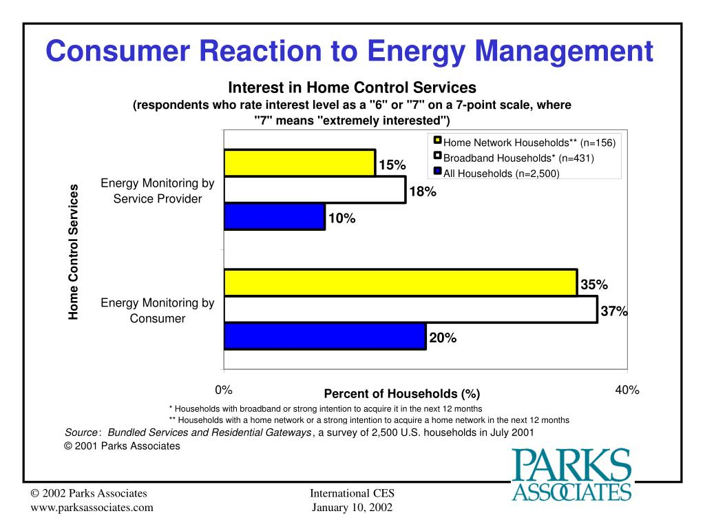 Consumer Reaction to Energy Management