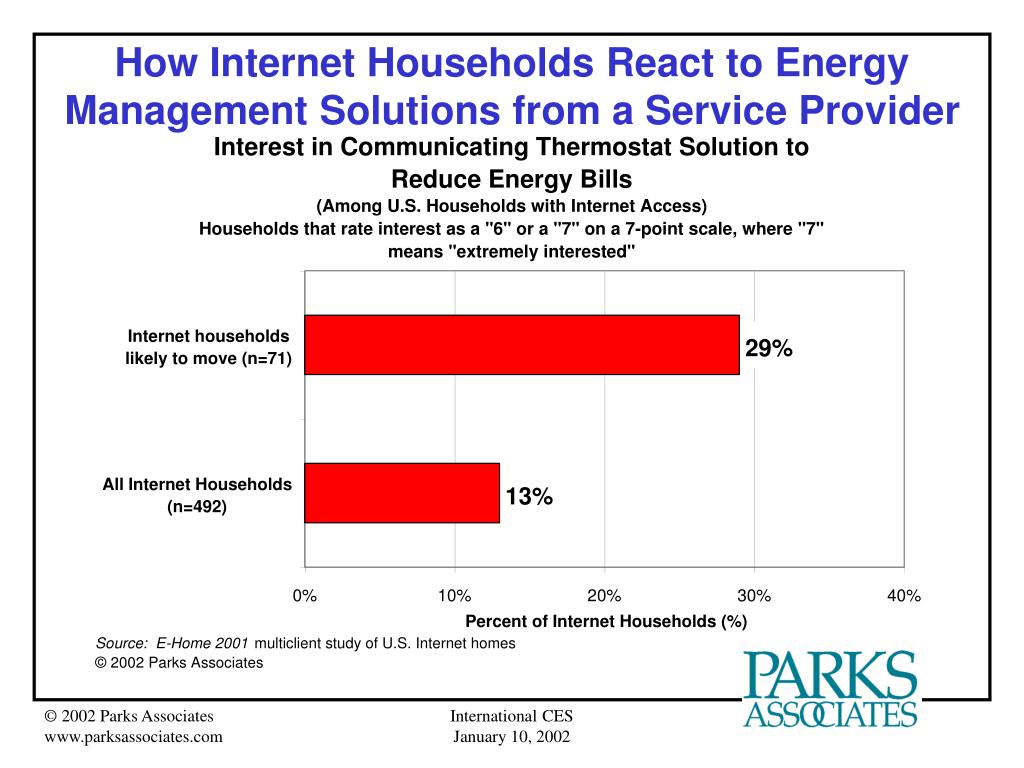 How Internet Households React to Energy Management Solutions from a Service Provider