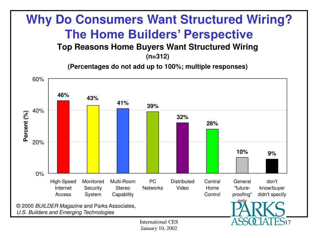 Why Do Consumers Want Structured Wiring?