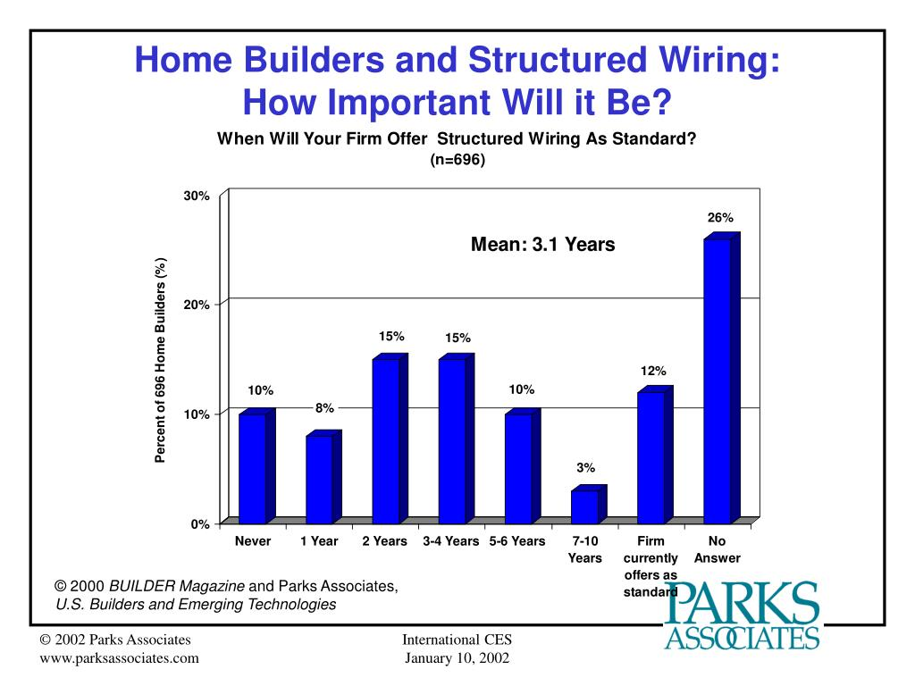 Home Builders and Structured Wiring: