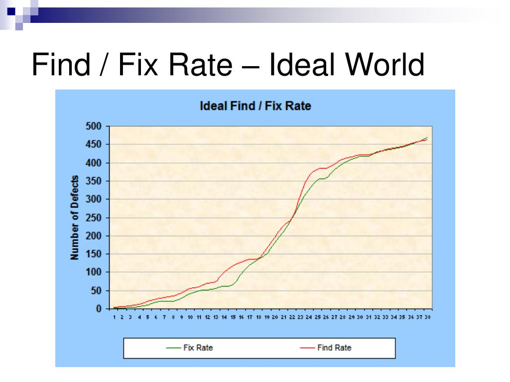 Find / Fix Rate – Ideal World