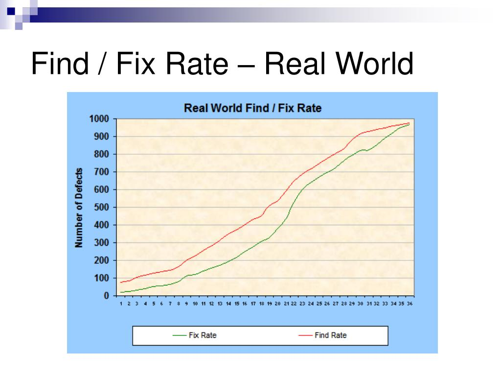 Find / Fix Rate – Real World