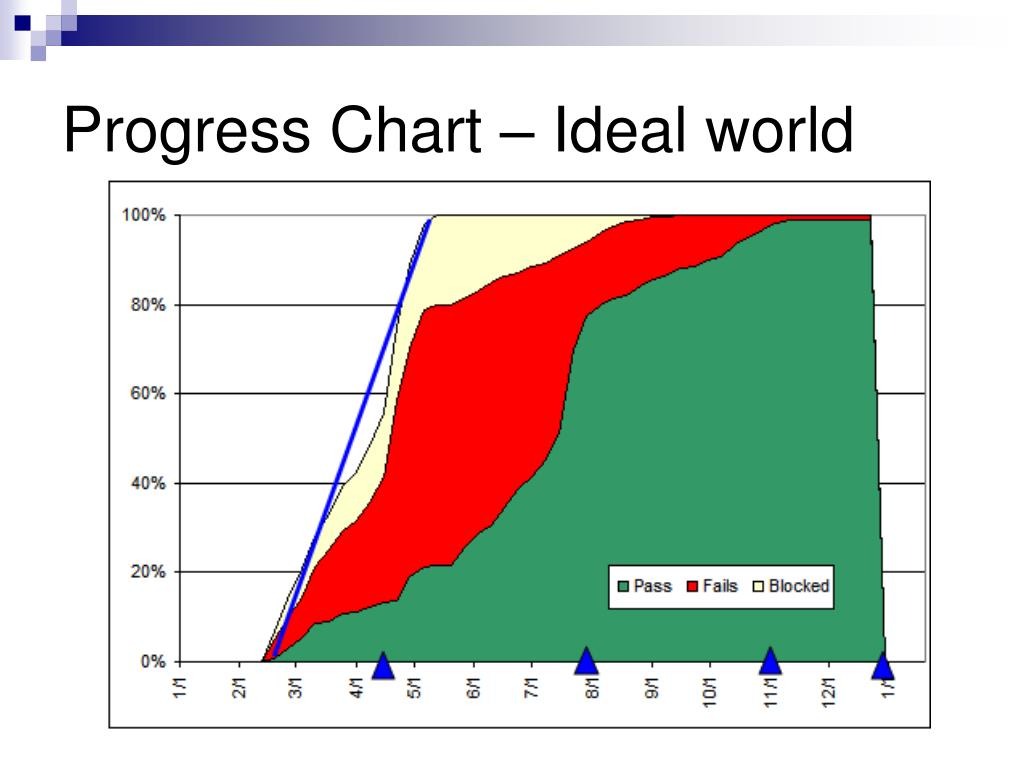 Progress Chart – Ideal world