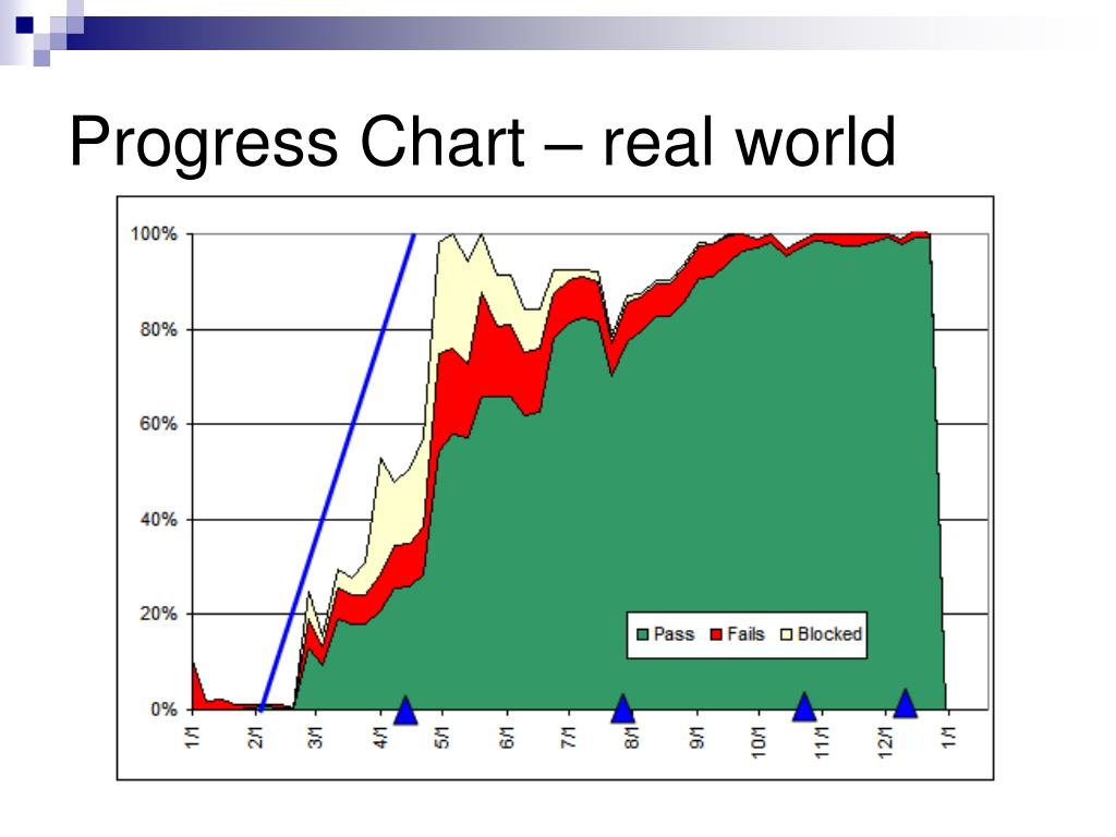 Progress Chart – real world