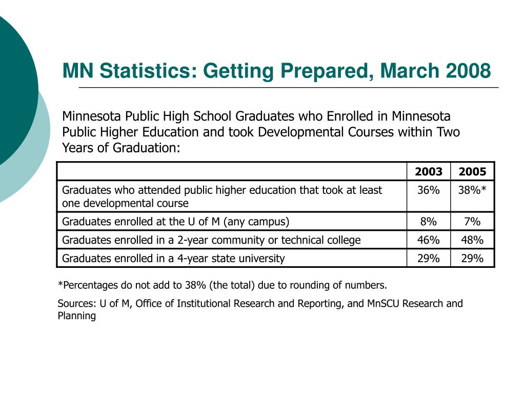 MN Statistics: Getting Prepared, March 2008