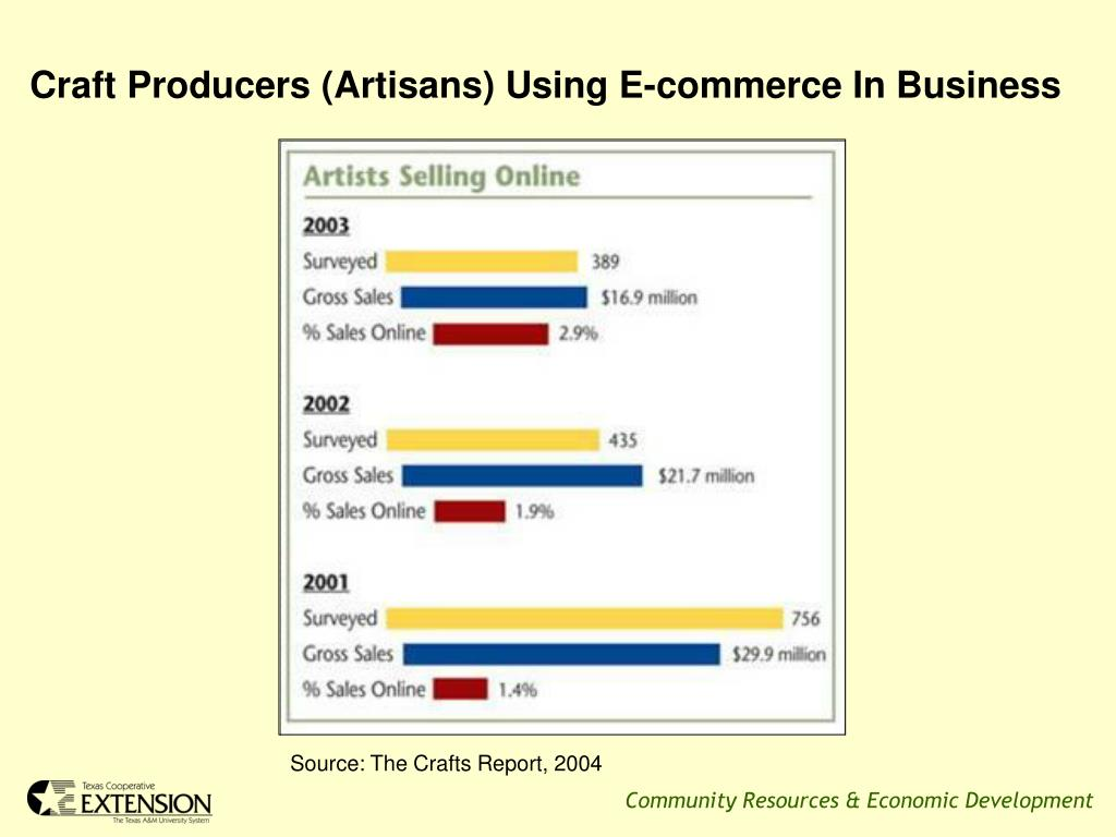 Craft Producers (Artisans) Using E-commerce In Business