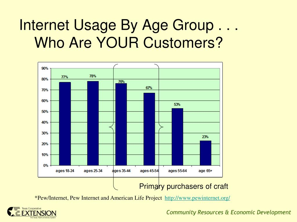 Internet Usage By Age Group . . .