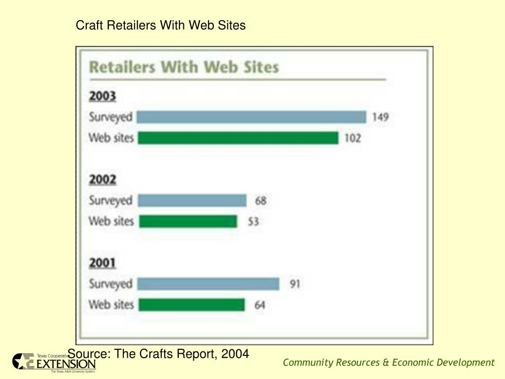 Craft Retailers With Web Sites