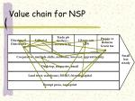 value chain for nsp