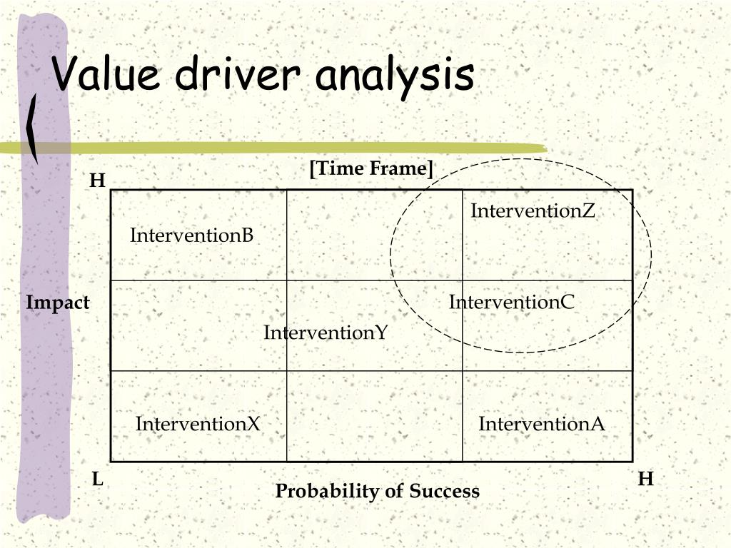 Value driver analysis