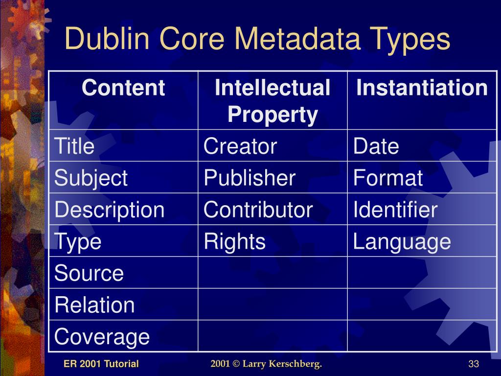 Dublin Core Metadata Types