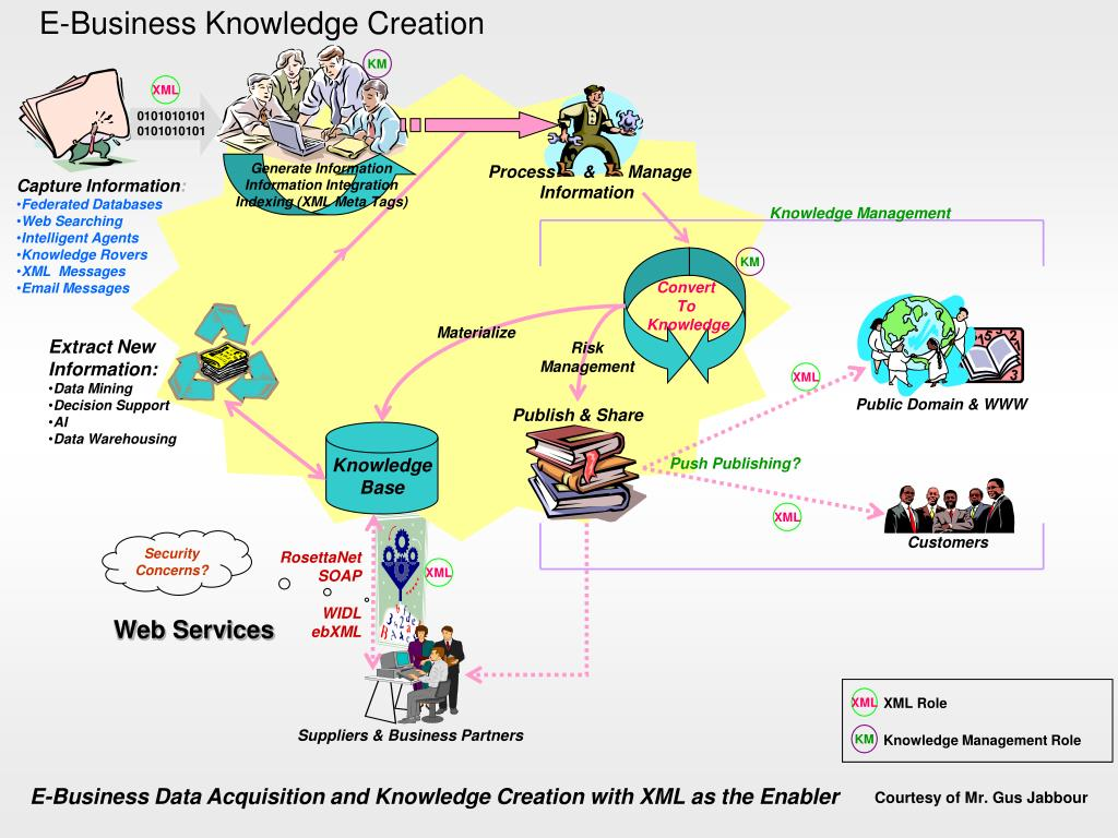 E-Business Knowledge Creation