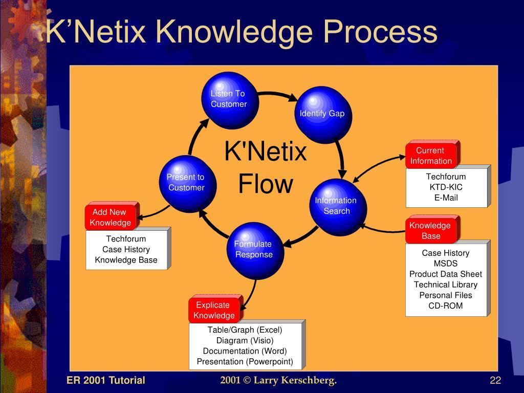K'Netix Knowledge Process