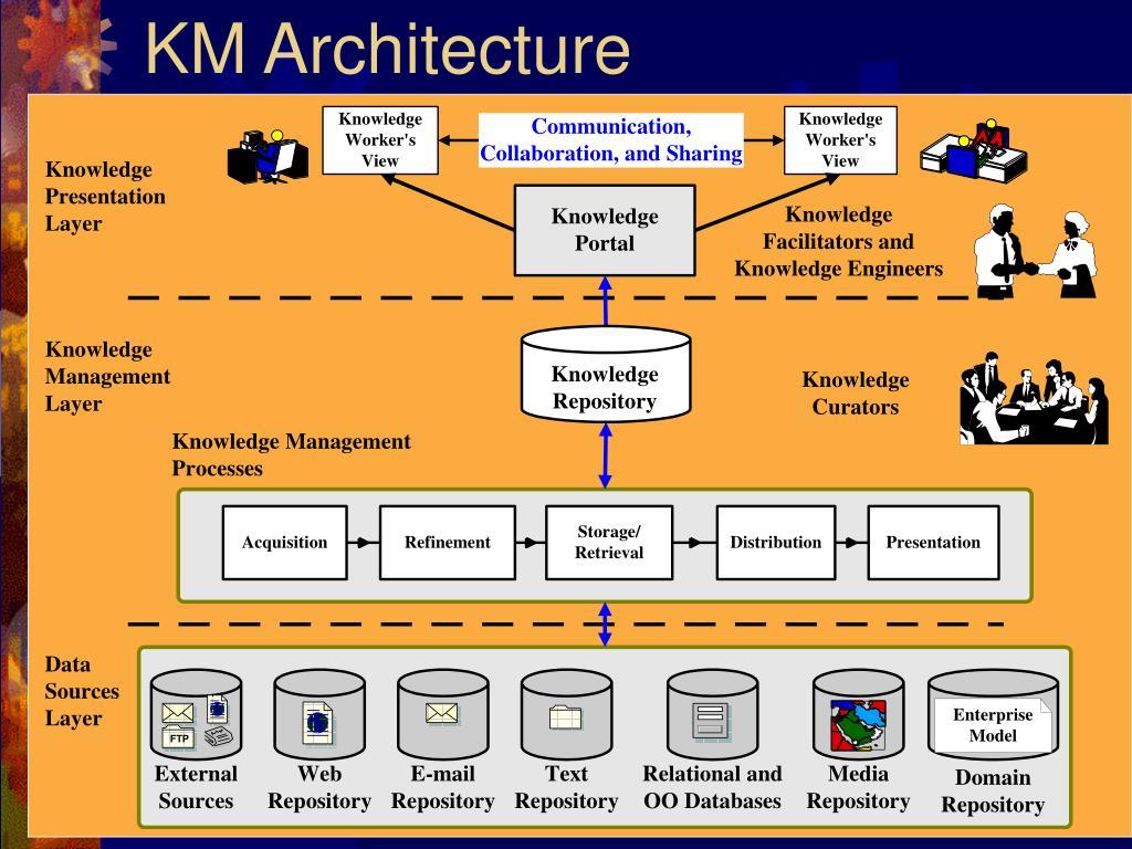 KM Architecture