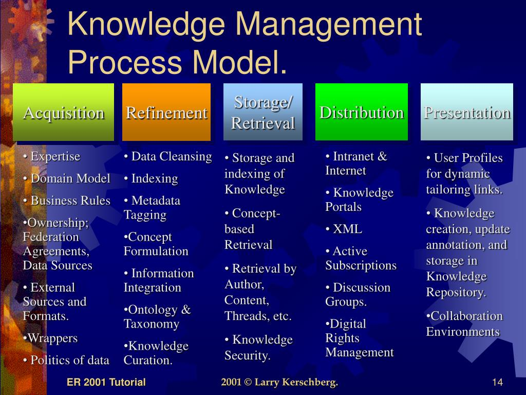 Knowledge Management Process Model.
