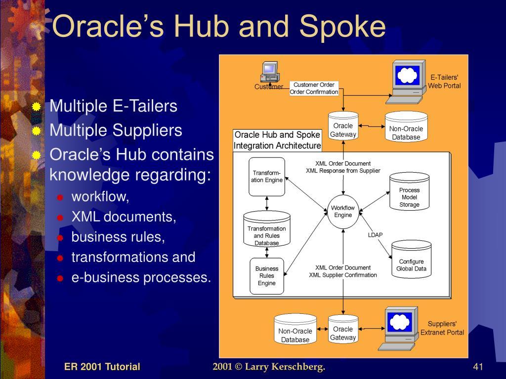 Oracle's Hub and Spoke
