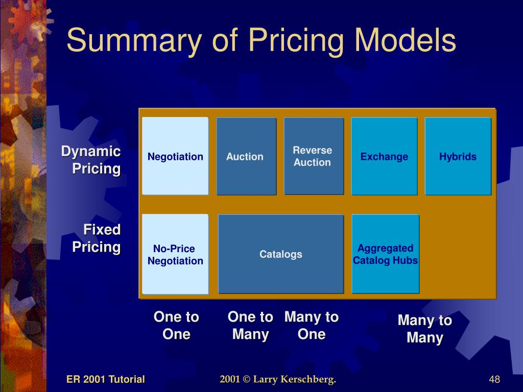 Summary of Pricing Models