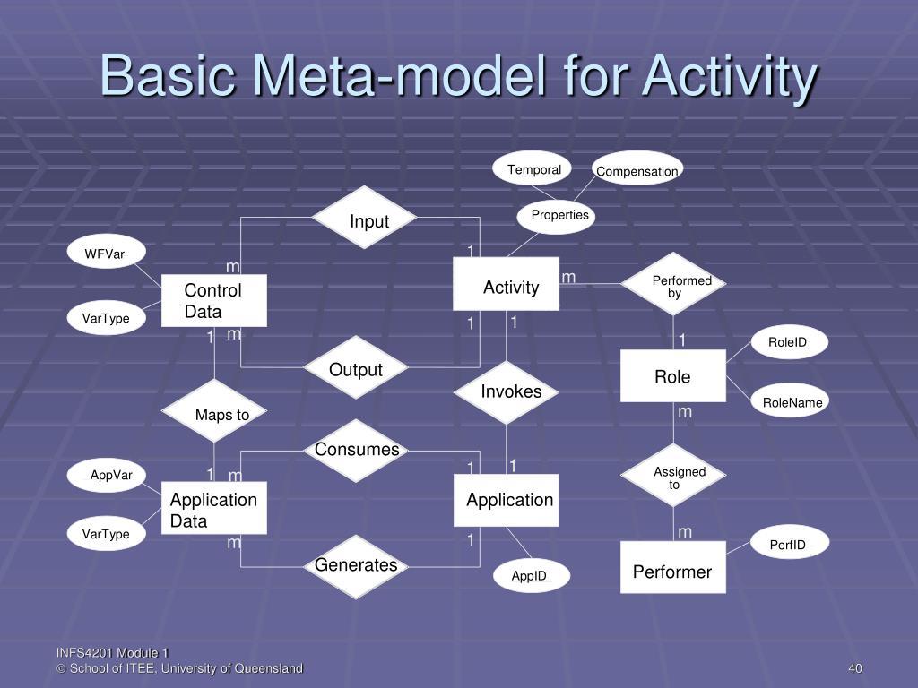 Basic Meta-model for Activity