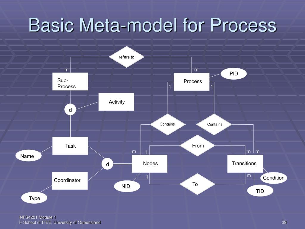 Basic Meta-model for Process