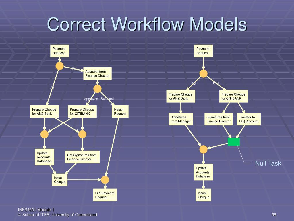 Correct Workflow Models